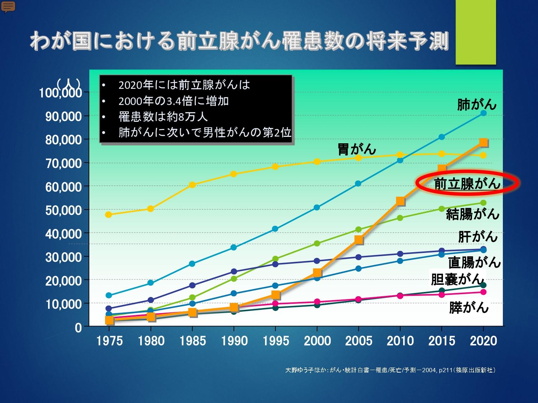 わが国における前立腺がん罹患数の将来予測
